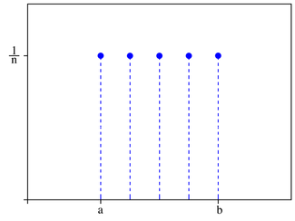 Discrete uniform probability mass function for n=5