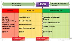 Demand management - Image: Demand Control Time Fences