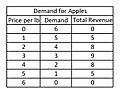 Demand for apples.jpg