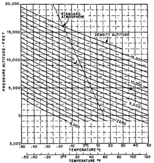 Density altitude altitude relative to the standard atmosphere conditions
