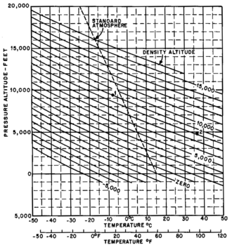 Density altitude - Density Altitude Computation Chart
