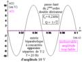 Deuxième ordre du type réponse en uL d'un R L C série comme double-dérivateur d'un biparabolique.png