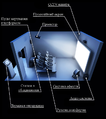 Diagram of the 4D-theater-Ua.png