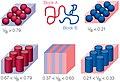 Diblokk kopolümeeride morfoloogiad.jpg