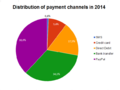 Distribution of payment channels in 2014.PNG