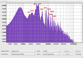 Spectrum analysis of a tone. The pair of spikes at 343 Hz and 401 Hz are the zero-one mode.