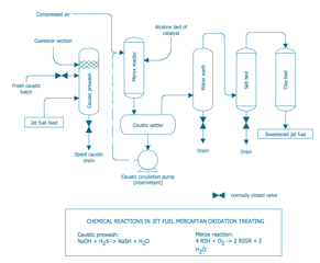 File Engineering Chemical Process Pfd Conventional Merox