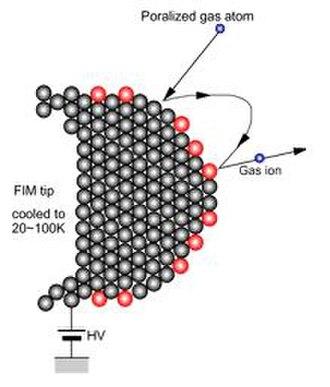 Field ion microscope - FIM image formation process.
