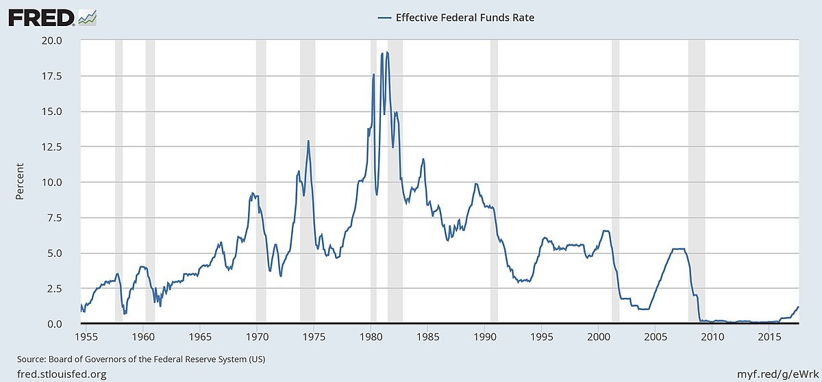 US Discount Rate Historical Data
