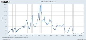 Federal funds rate - Image: Federal funds rate history and recessions