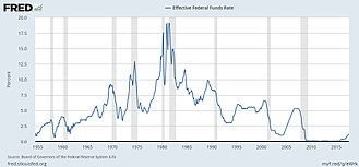 Subprime mortgage crisis - Federal funds rate history and recessions