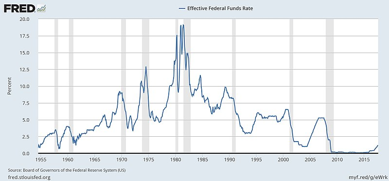 Federal Funds Rate History And Recessions Jpg