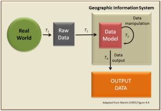 Geographic information system System to capture, manage and present geographic data