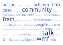 Fram community discussion word cloud.png