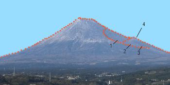 南から見た富士山の宝永火口、火口の位置:1(第一火口)、2(第二火口)、3(第三火口)、4(宝永山)