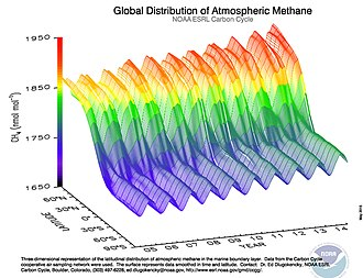 Atmospheric methane - Methane observations from 2005 to 2014 showing the seasonal variations and the difference between northern and southern hemispheres