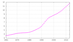 Demographics of Guinea - Guinea's total population, from 1961 to 2003. Guinea's population came close to tripling in forty years.
