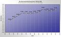Hemer-Einwohnerzahlen2-Asio.png