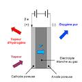 High-temperature electrolysisfr.png