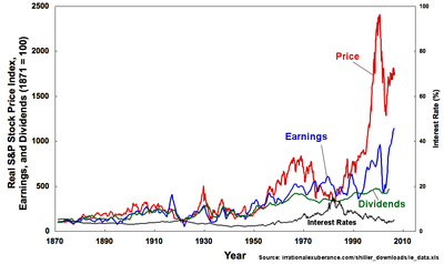 """Robert Shiller's plot of the S&P Composite Real Price Index, Earnings, Dividends, and Interest Rates, from Irrational Exuberance, 2d ed. In the preface to this edition, Shiller warns that """"[t]he stock market has not come down to historical levels: the price-earnings ratio as I define it in this book is still, at this writing [2005], in the mid-20s, far higher than the historical average. … People still place too much confidence in the markets and have too strong a belief that paying attention to the gyrations in their investments will someday make them rich, and so they do not make conservative preparations for possible bad outcomes."""""""