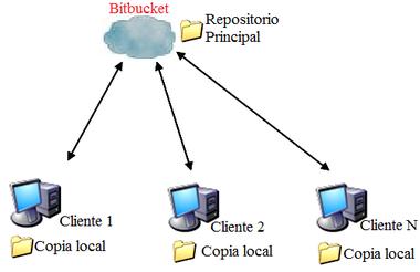 Herramientas para el proceso de gestin de configuracin del ventajaseditar ccuart Image collections