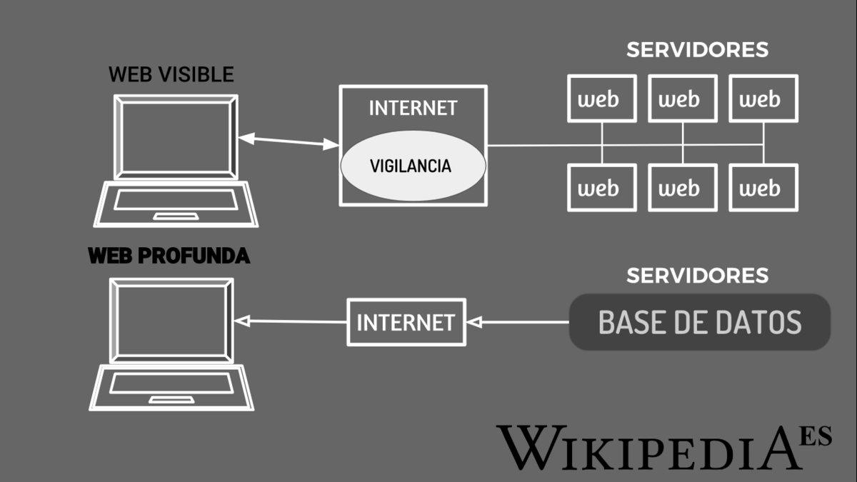 the hidden wiki url