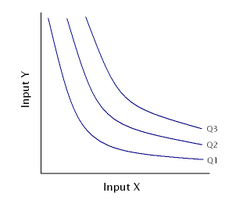 features of isoquant