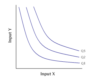 Marginal rate of technical substitution - Image: Isoquant map