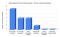 Kannada - Community feedback on UCoC.png
