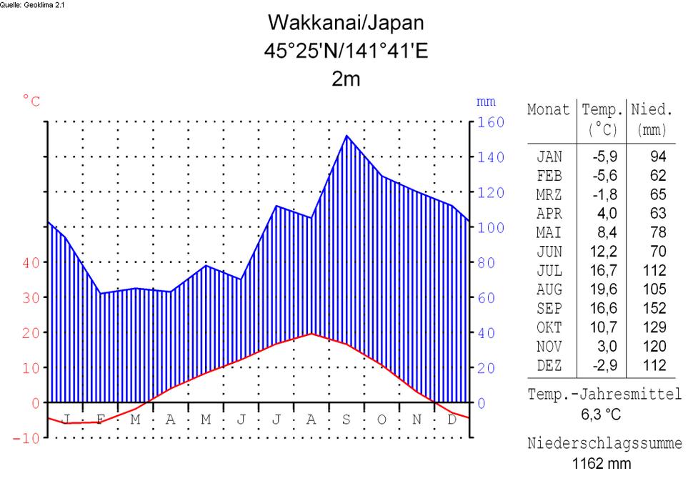 Klimadiagramm-deutsch-Wakkanai-Japan