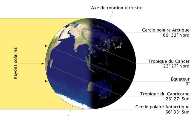 Solstice d'hiver dans l'hémisphère nord