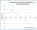 Lineare Regression Bild 2.png