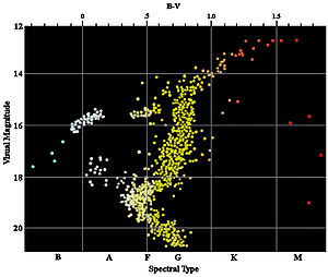"Globular cluster - Color-magnitude diagram for the globular cluster M3. Note the characteristic ""knee"" in the curve at magnitude 19 where stars begin entering the giant stage of their evolutionary path."