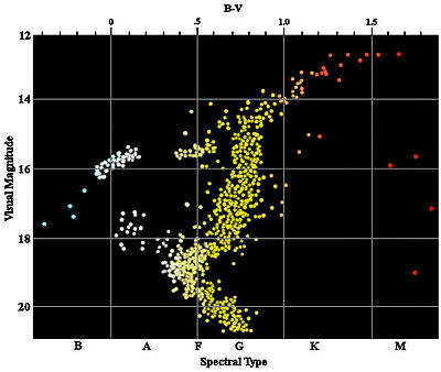 color-magnitude diagram for the globular cluster m3  note the  characteristic