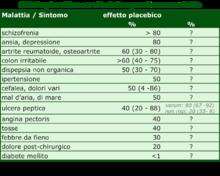 Effetto placebico caratteristico per diverse malattie