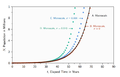 Microscale-Macroscale-ModelGraphs-ExponentialGrowth-1397621139.png