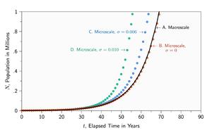 Microscale and macroscale models - Figure 3. Dynamics
