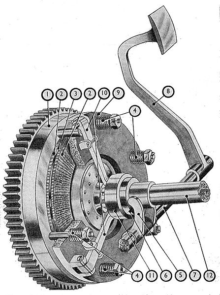 Fichier:Multi-spring plate clutch (Manual of Driving and Maintenance).jpg