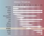 NASA space telescope SPHEREx - posterdesign-timeline-v5.png