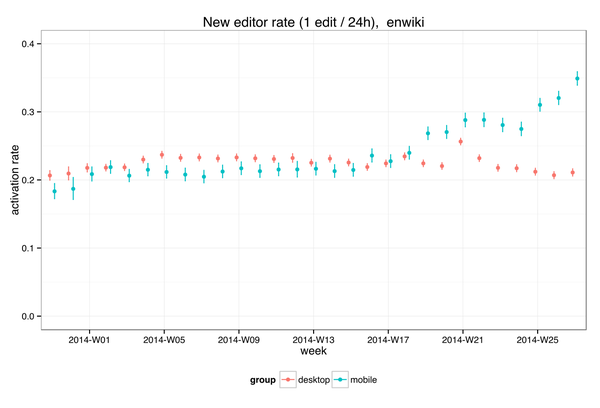 New editor activation rate, 2014