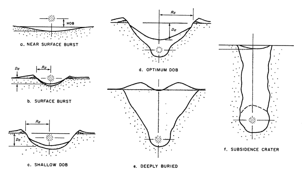 Nuclear explosion craters schema 1