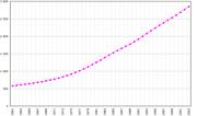 Evolución de la población de Omán entre 1961 y 2003.