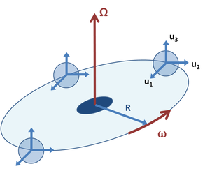 Fictitious force - Figure 3: An orbiting but fixed orientation coordinate system B, shown at three different times. The unit vectors uj, j = 1, 2, 3 do not rotate, but maintain a fixed orientation, while the origin of the coordinate system B moves at constant angular rate ω about the fixed axis Ω. Axis Ω passes through the origin of inertial frame A, so the origin of frame B is a fixed distance R from the origin of inertial frame A.