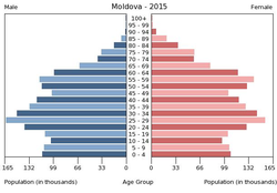 Population pyramid of Moldova 2015.png