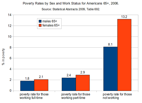 Poverty Rates by Sex and Work Status for Americans 65+ in 2006.png