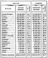 Proudhon - Théorie de l impôt, Dentu, 1861, page 107.jpg