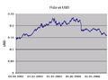Pula vs USD.png