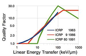 Linear energy transfer - The ICRP used to recommend quality factors as a generalized approximation of RBE based on LET.