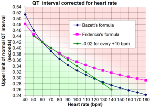 QT interval - Image: QT interval corrected for heart rate