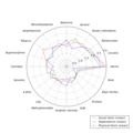 Rational harm assessment of drugs radar plot.png
